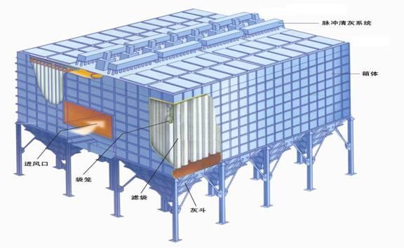 (2)侧进风方式 一般都是使用在外滤式袋式除尘器中。美国埃罗帕尔斯公司研究开发了全侧向进气方式,该方式也有比较明显的优点。图2就是采用的全侧向进气方式。在采用此方式时,含尘气体从箱体侧向进入进口烟道,再经过烟气分配装置侧向进气,均匀分配含尘气体,可对大直径的固体颗粒进行粗分离,因此避免了对滤袋的直接冲刷,保护了滤袋,也提高了整个除尘系统的效率和耐用性;而且,由于是侧向进气,则产生的气流上升速度较低,当粉尘从除尘器顶部坠入 到灰斗的时候,再次被带走的可能性就相对减少了。美国某公司的经验还证明,在相同的过滤风