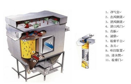 由此可见,清灰系统到达袋底的压力范围不完全取决于除尘器上压力气包的供给压力。在国外,0.6~0.7MPa的压缩气供应压力就相当于供电系统中的交流220V电压。如果管网内气量不足以供与除尘器,可在每一台除尘器上独立配置空压机。如果部分现场的供气压力偏低(如0.3MPa以下),用合理的清灰系统设计也能达到袋底具有2000~3000Pa的清灰压力。例如,如果现场压力具有0.