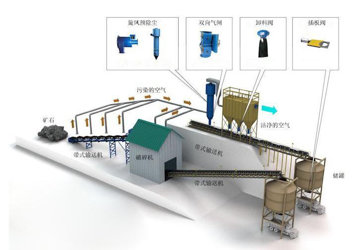 矿山厂除尘设计方案
