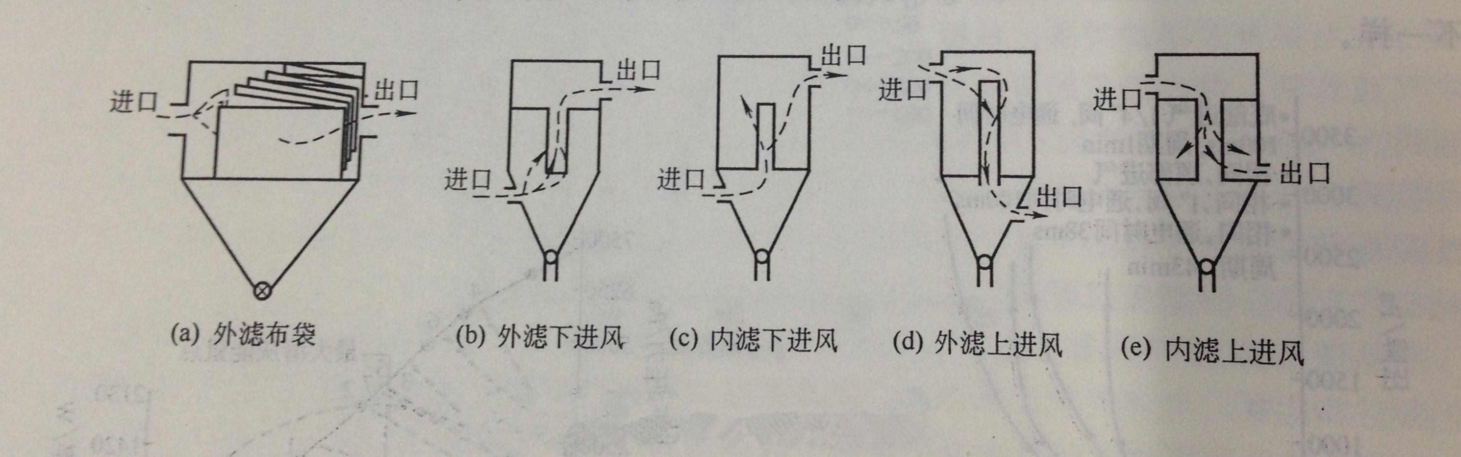 浙江布袋除尘器的结构形式分哪几种