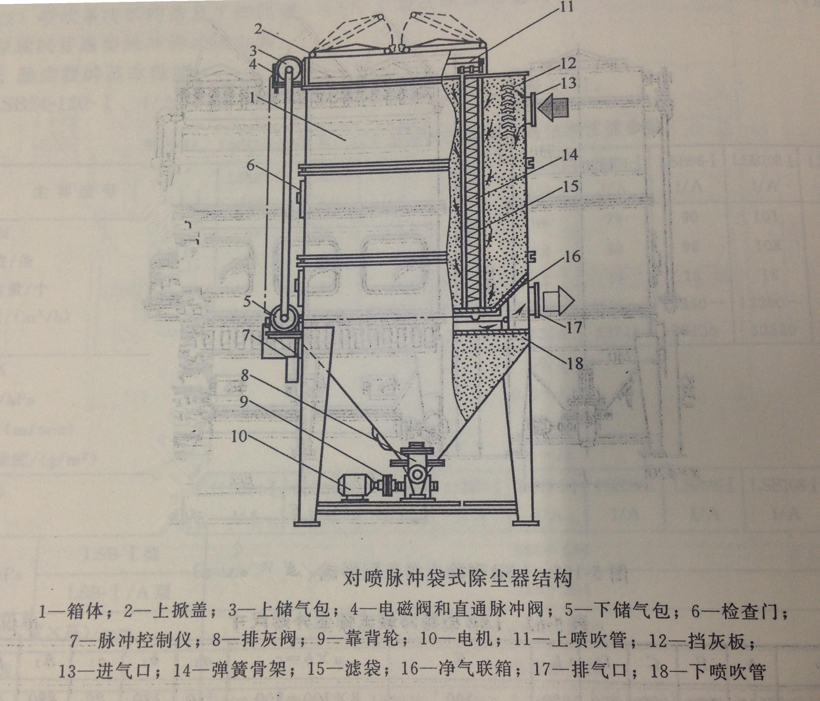 对喷脉冲布袋除尘器结构