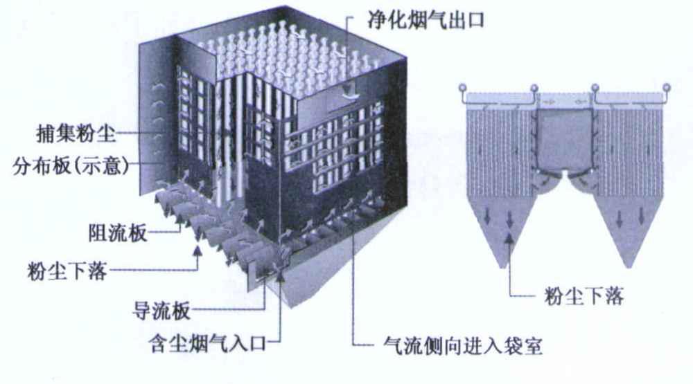 燃煤锅炉布袋除尘器内部结构分解介绍(下)