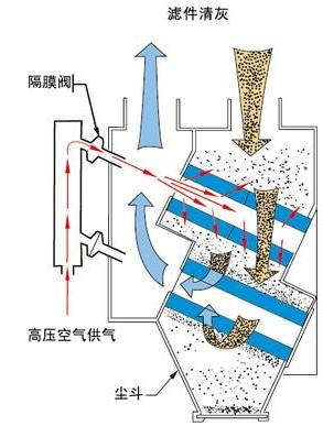 沉流式滤筒除尘器结构